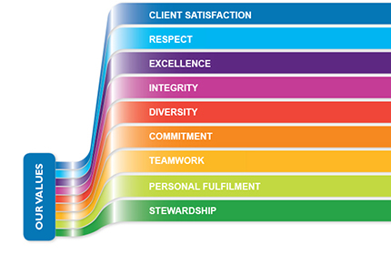 Our values at EPC Bookkeeping